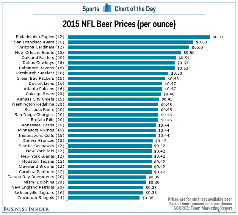 price per ounce beer